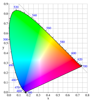 CIE Colour Space